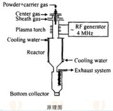 Plasma Spheroidization Powder Manufacturing Production Line